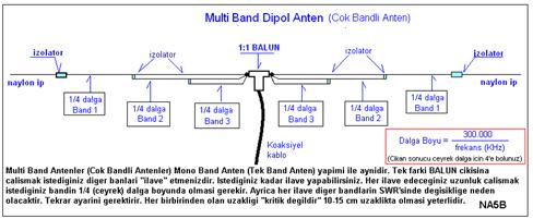 Multi Band Dipol Anten