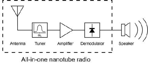 Resim. Nano Radyo Blok Diyagramı. (Image credit: Berkeley Lab.)