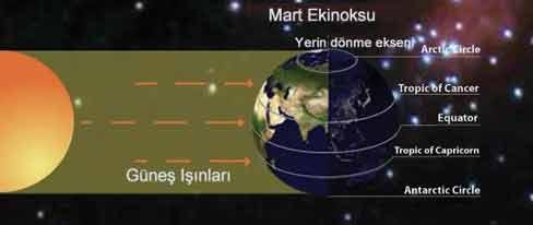Resim-1. Mart ekinoksunda güneş ekvator düzleminde bulunur.